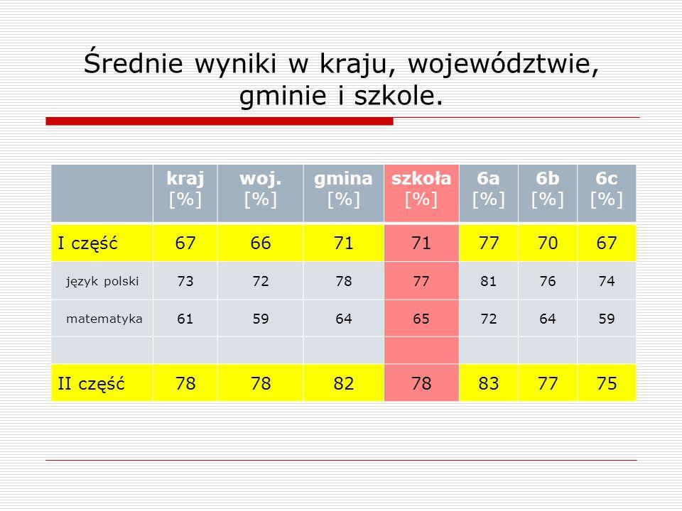 Średnie wyniki w kraju, województwie, gminie i szkole.