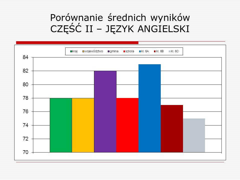 Porównanie średnich wyników CZĘŚĆ II – JĘZYK ANGIELSKI
