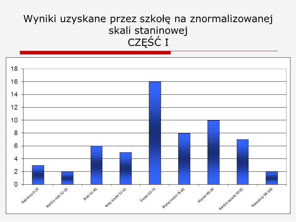 Wyniki uzyskane przez szkołę na znormalizowanej skali staninowej CZĘŚĆ I