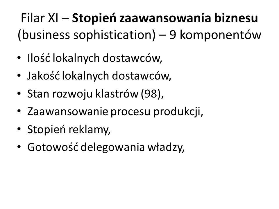 Filar XI – Stopień zaawansowania biznesu (business sophistication) – 9 komponentów
