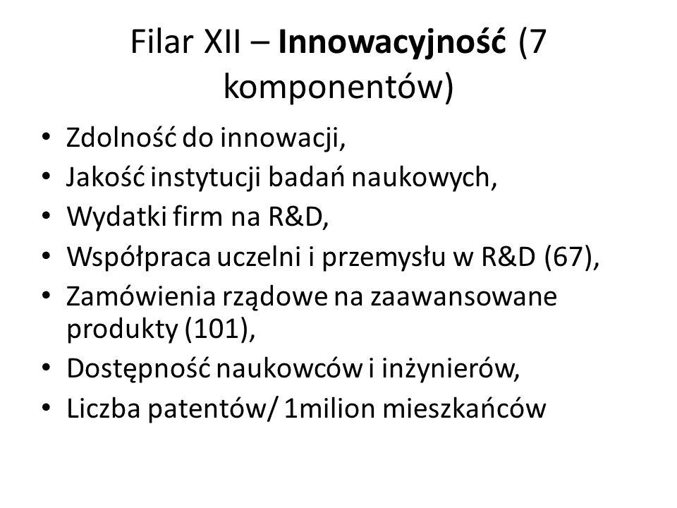 Filar XII – Innowacyjność (7 komponentów)