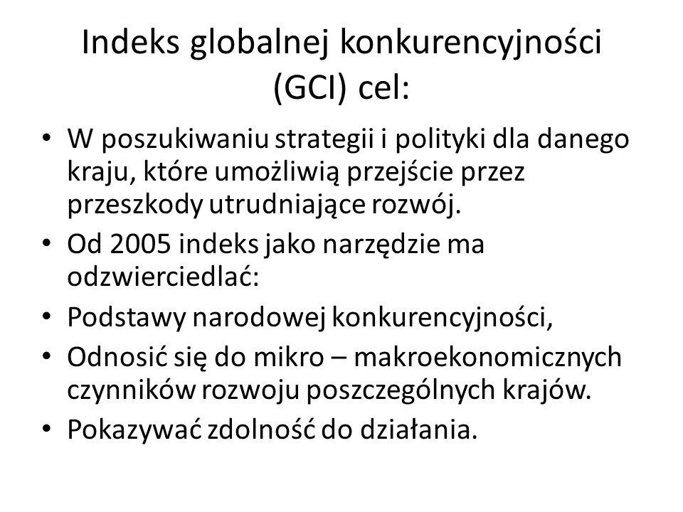 Indeks globalnej konkurencyjności (GCI) cel: