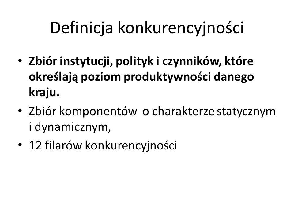Definicja konkurencyjności