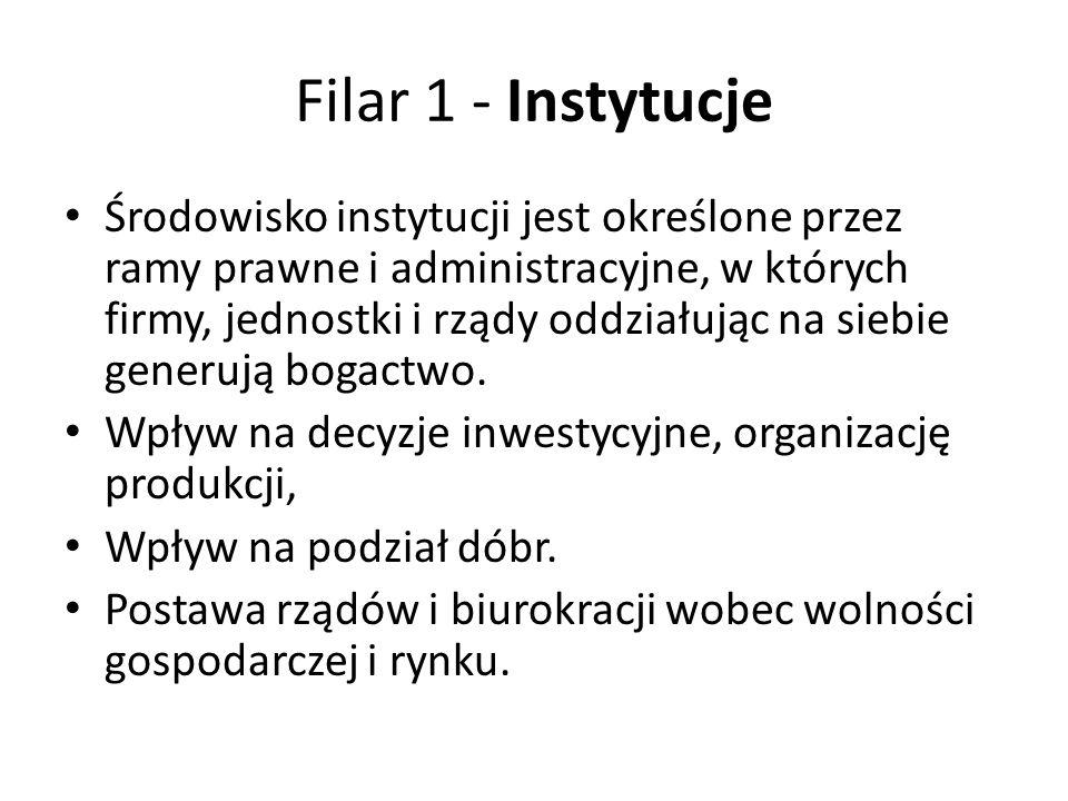 Filar 1 - Instytucje