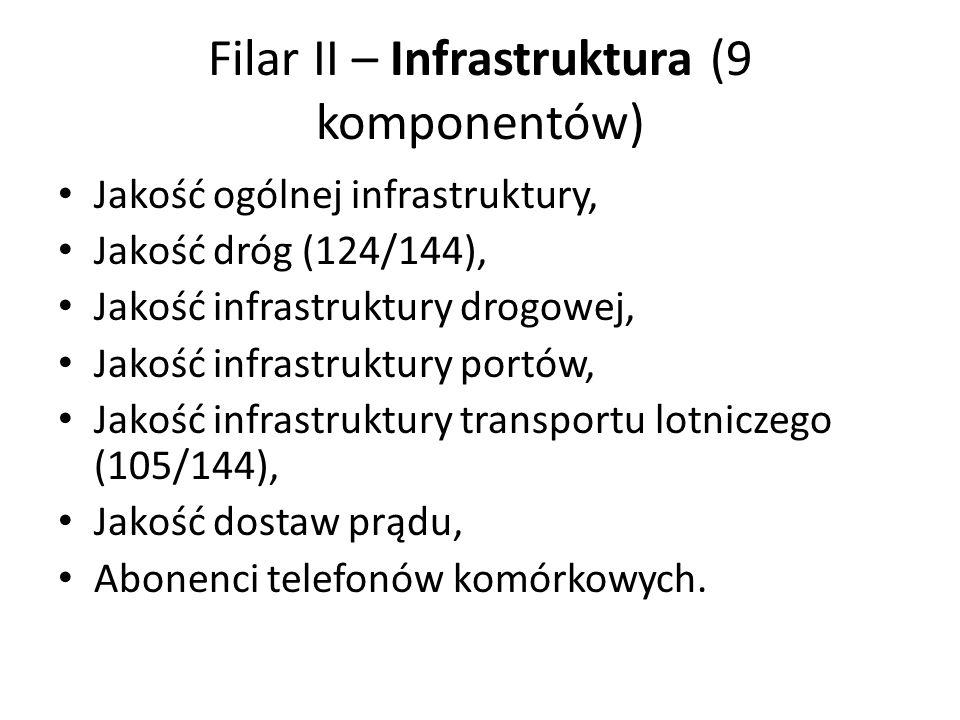 Filar II – Infrastruktura (9 komponentów)