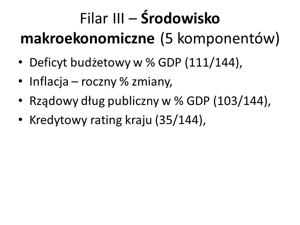 Filar III – Środowisko makroekonomiczne (5 komponentów)
