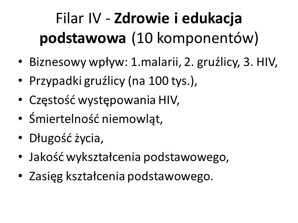 Filar IV - Zdrowie i edukacja podstawowa (10 komponentów)