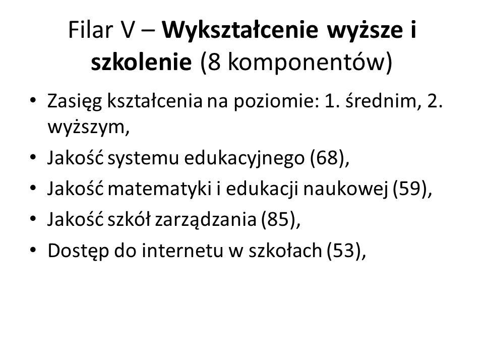 Filar V – Wykształcenie wyższe i szkolenie (8 komponentów)