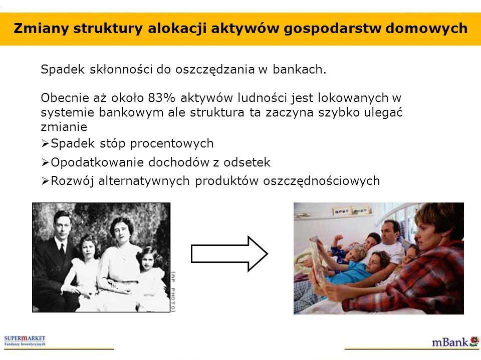 Zmiany struktury alokacji aktywów gospodarstw domowych