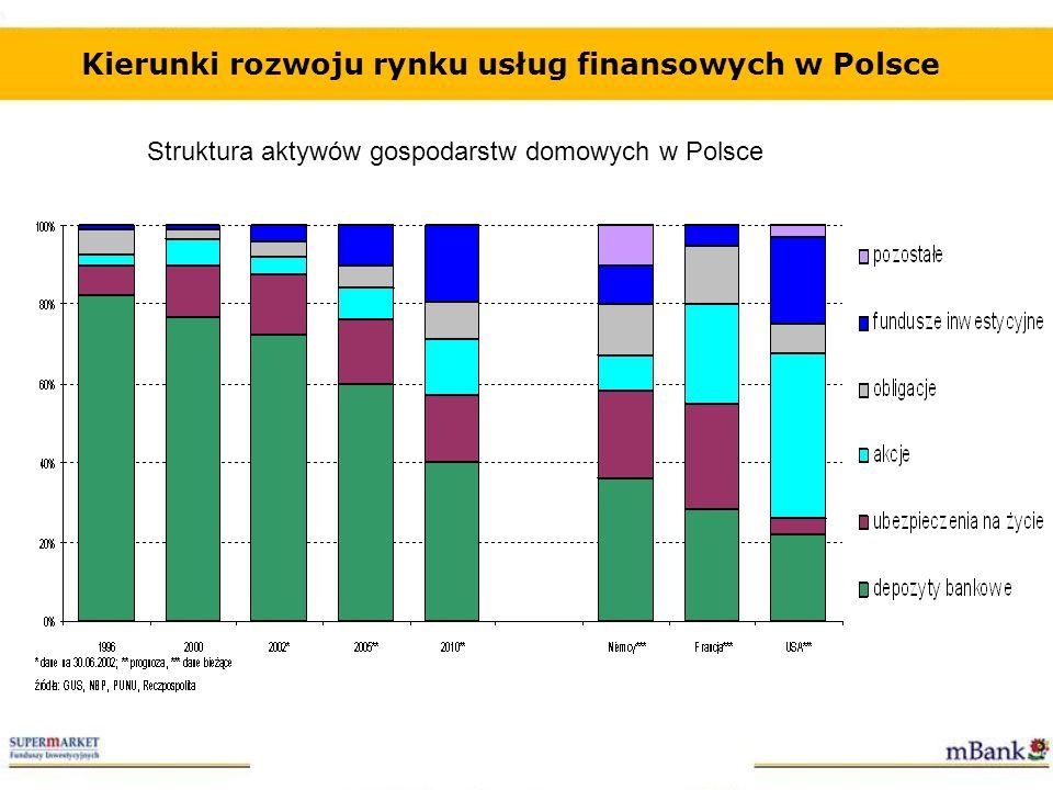 Kierunki rozwoju rynku usług finansowych w Polsce