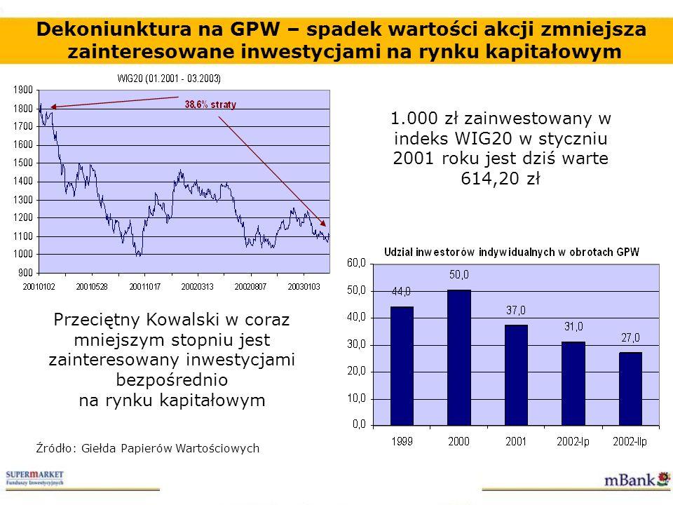 Dekoniunktura na GPW – spadek wartości akcji zmniejsza