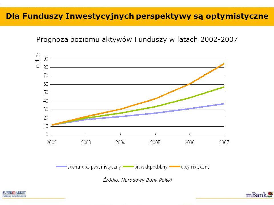 Dla Funduszy Inwestycyjnych perspektywy są optymistyczne