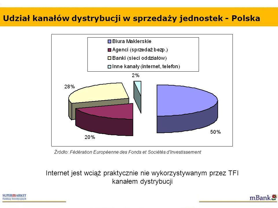 Udział kanałów dystrybucji w sprzedaży jednostek - Polska
