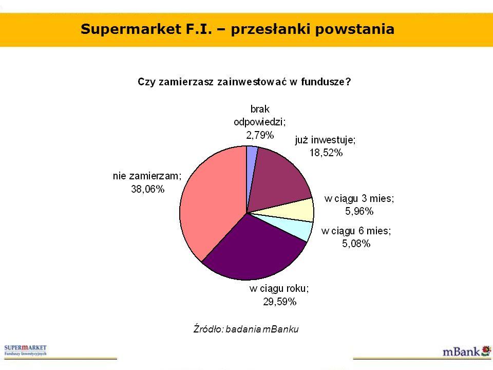 Supermarket F.I. – przesłanki powstania