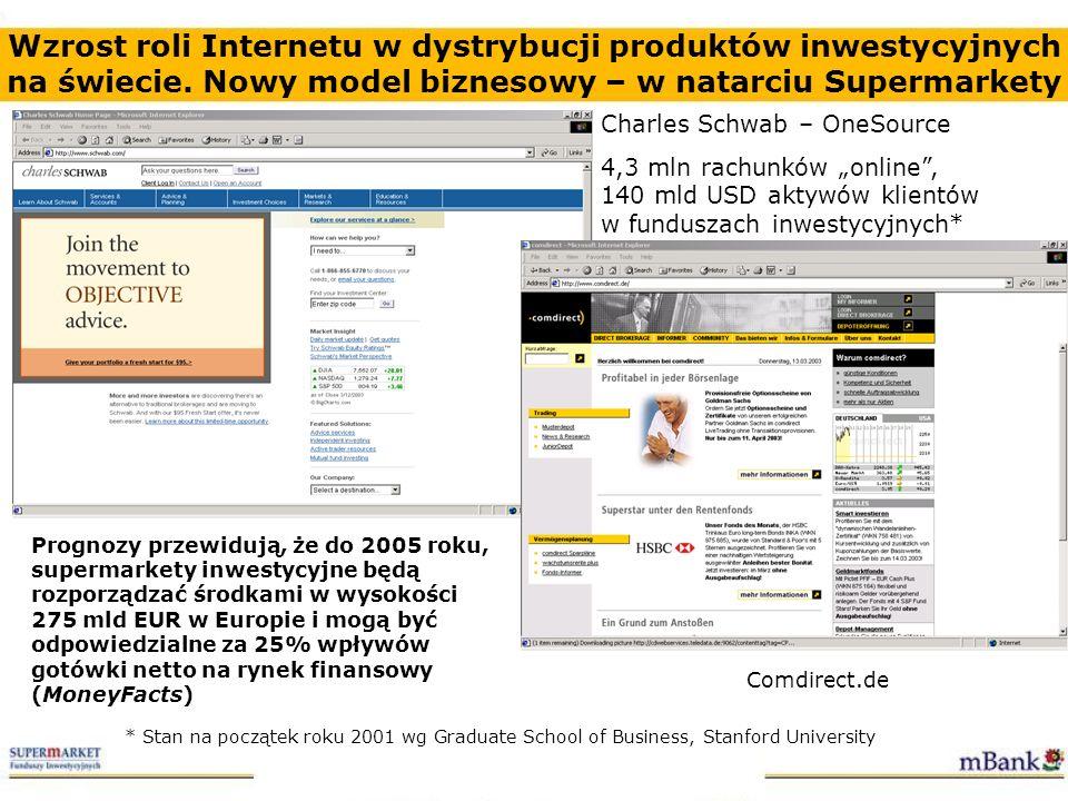 Wzrost roli Internetu w dystrybucji produktów inwestycyjnych na świecie. Nowy model biznesowy – w natarciu Supermarkety