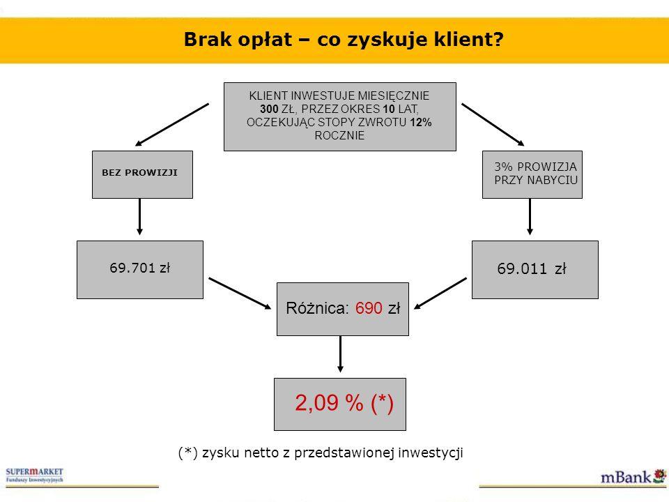 2,09 % (*) Brak opłat – co zyskuje klient Różnica: 690 zł 69.011 zł