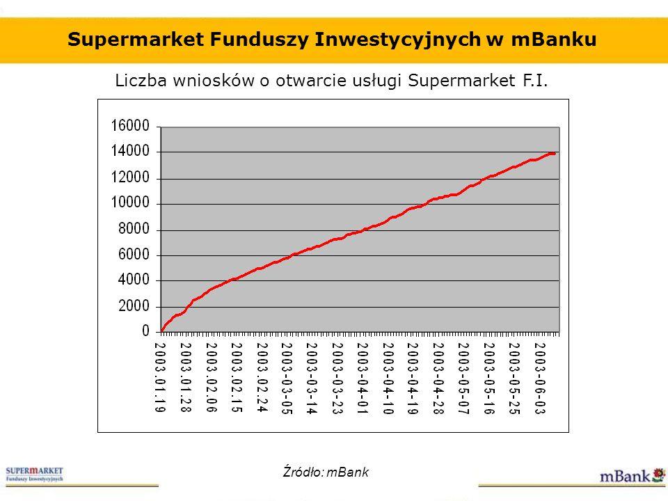 Supermarket Funduszy Inwestycyjnych w mBanku