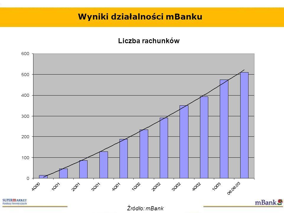 Wyniki działalności mBanku