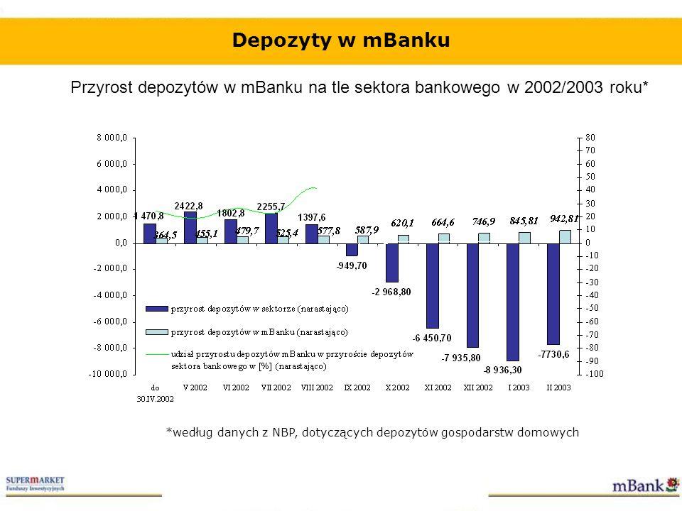 Przyrost depozytów w mBanku na tle sektora bankowego w 2002/2003 roku*