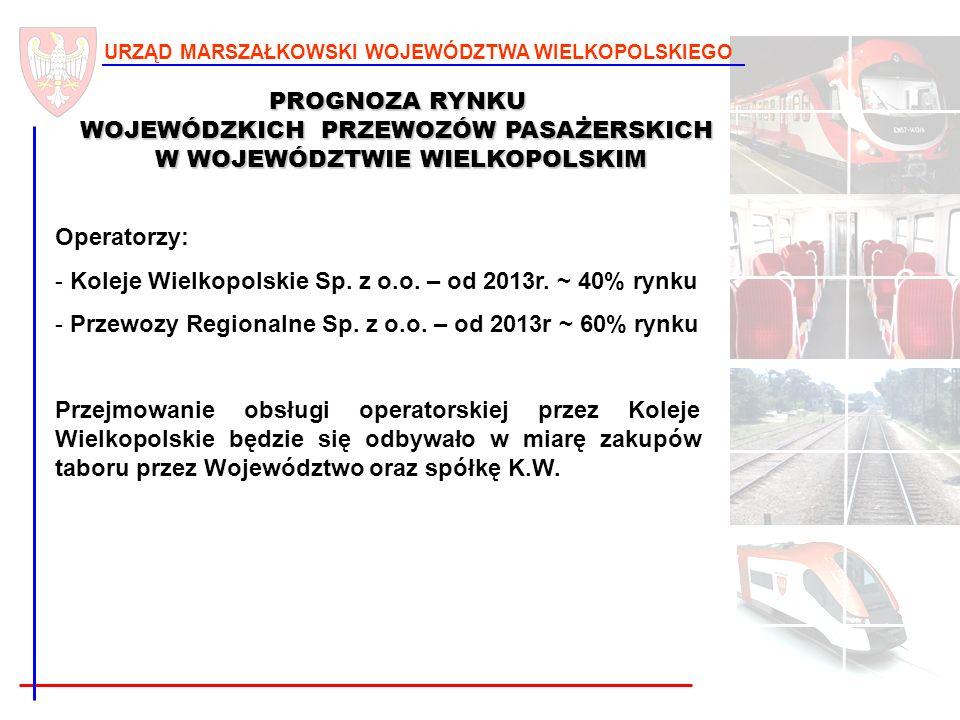 Koleje Wielkopolskie Sp. z o.o. – od 2013r. ~ 40% rynku