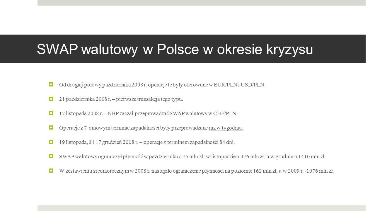 SWAP walutowy w Polsce w okresie kryzysu