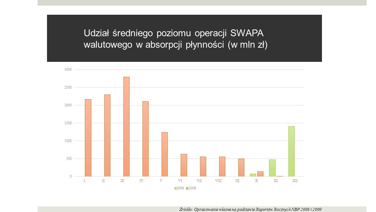Udział średniego poziomu operacji SWAPA walutowego w absorpcji płynności (w mln zł)