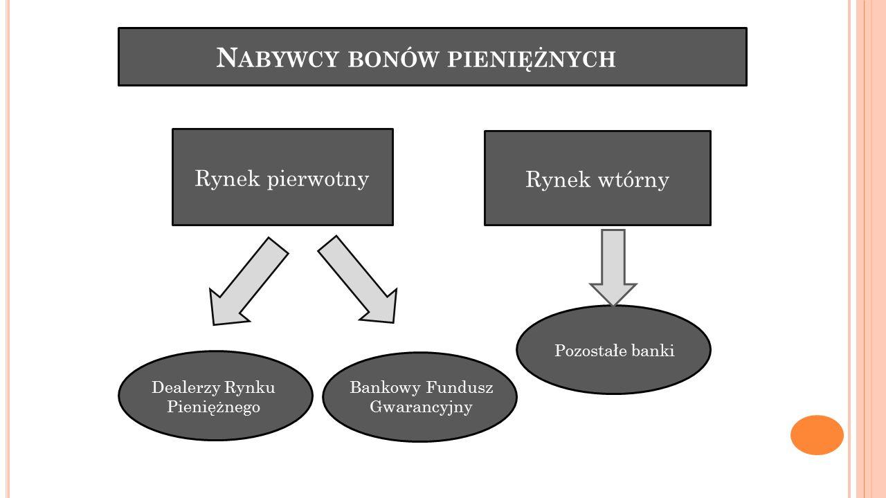 Nabywcy bonów pieniężnych