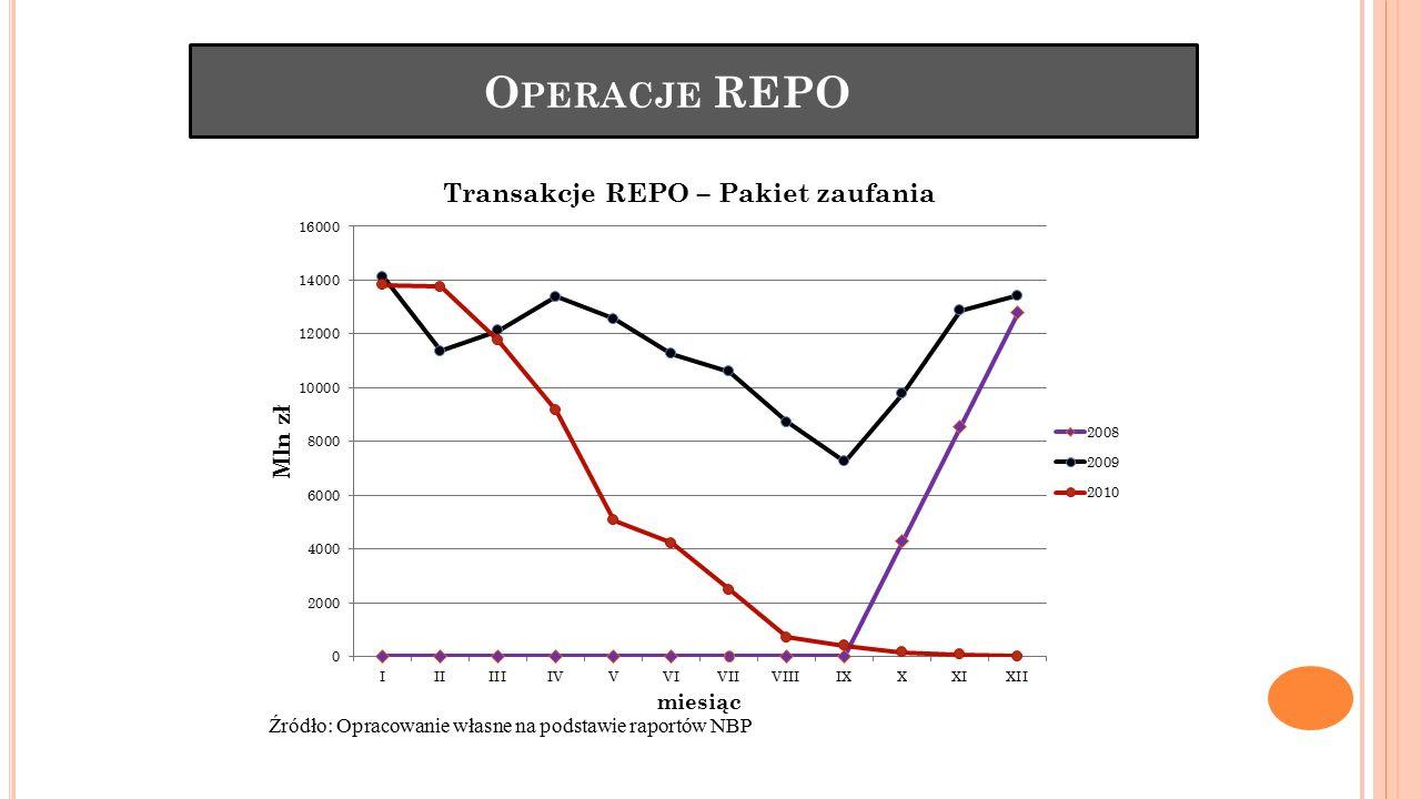 Operacje REPO