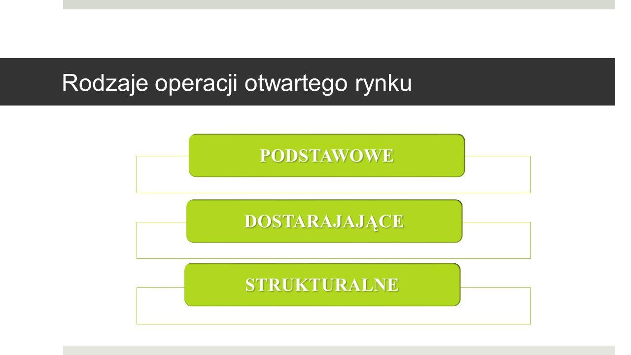 Rodzaje operacji otwartego rynku