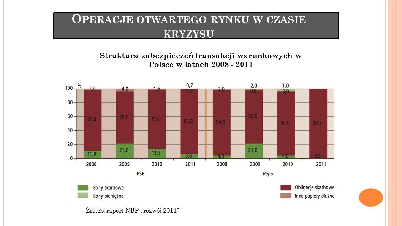 Operacje otwartego rynku w czasie kryzysu