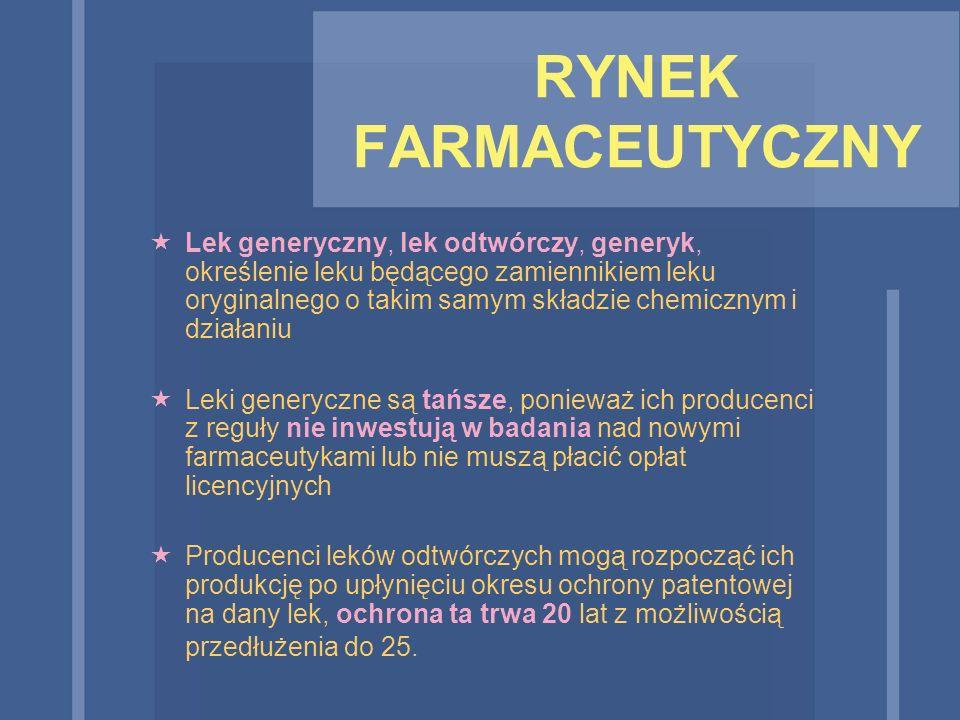 RYNEK FARMACEUTYCZNY
