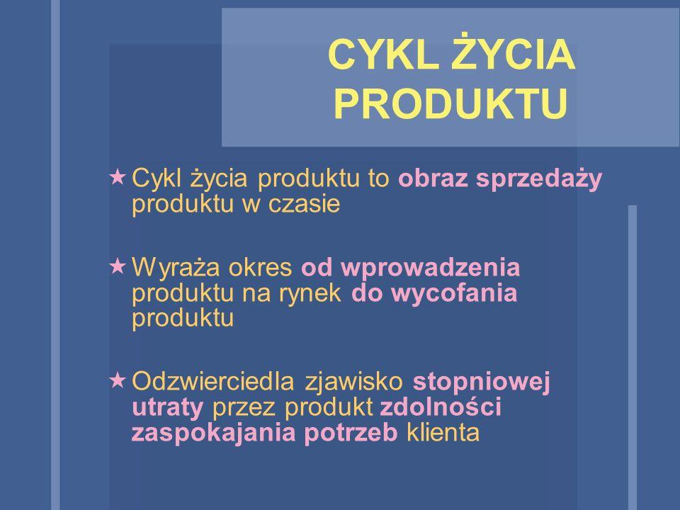 CYKL ŻYCIA PRODUKTU Cykl życia produktu to obraz sprzedaży produktu w czasie. Wyraża okres od wprowadzenia produktu na rynek do wycofania produktu.