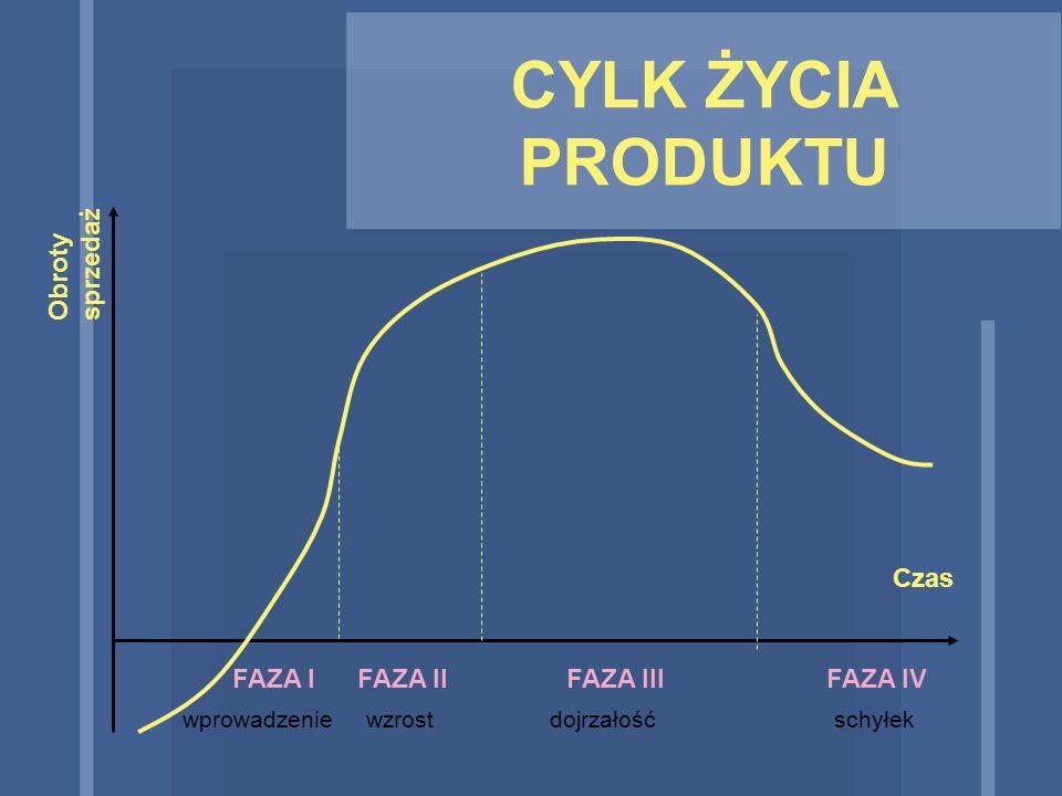 CYLK ŻYCIA PRODUKTU sprzedaż Obroty Czas FAZA I FAZA II FAZA III