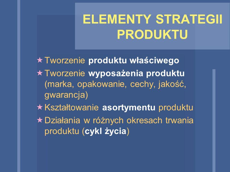 ELEMENTY STRATEGII PRODUKTU