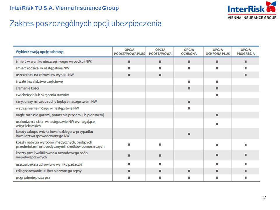 Zakres poszczególnych opcji ubezpieczenia