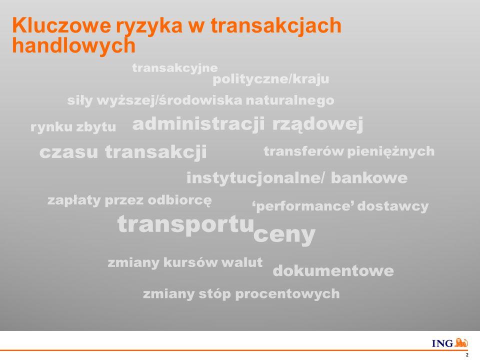 Ryzyko w transakcjach handlowych