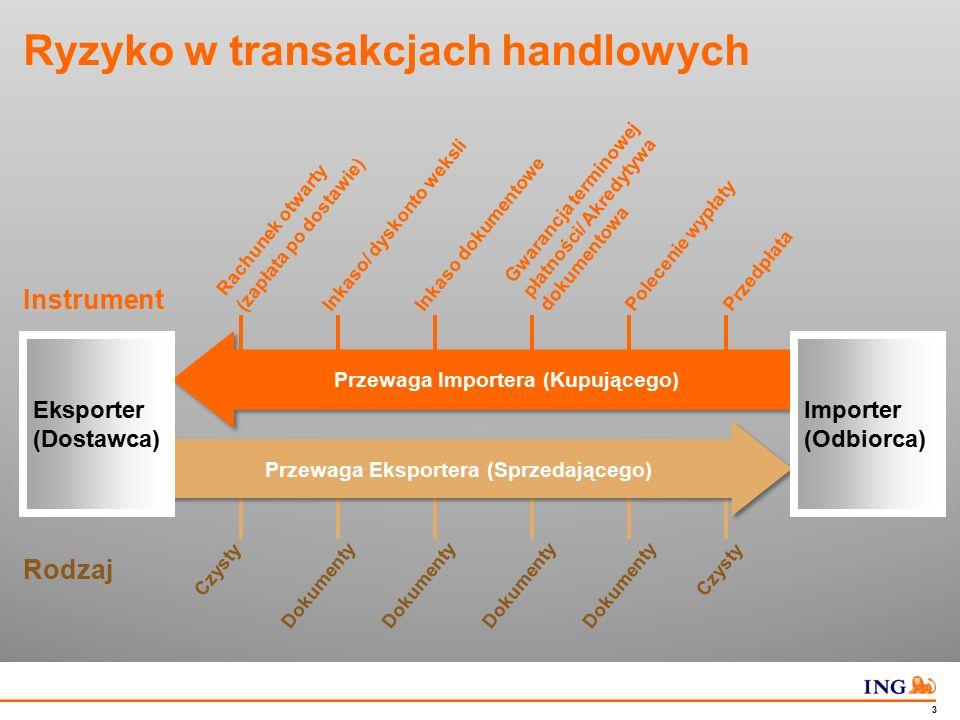 Wybrane instrumenty bankowe