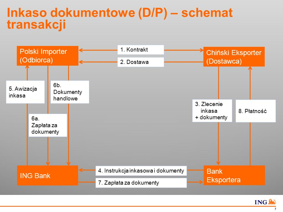 Inkaso dokumentowe (D/A) – schemat transakcji