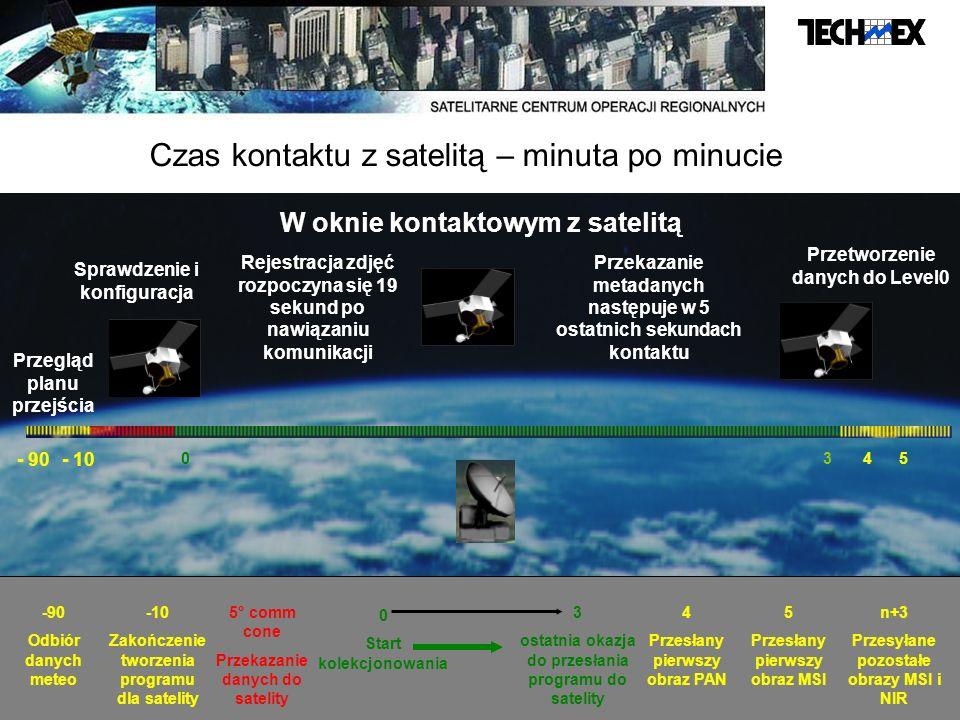 Czas kontaktu z satelitą – minuta po minucie