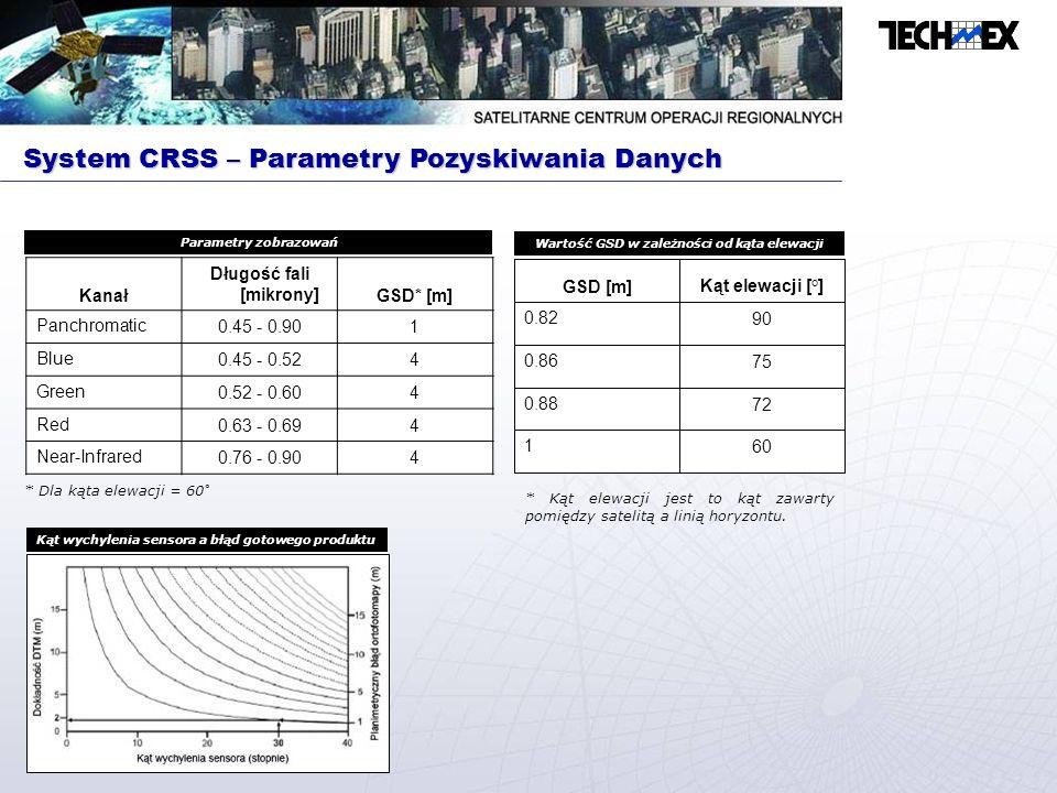 Wartość GSD w zależności od kąta elewacji