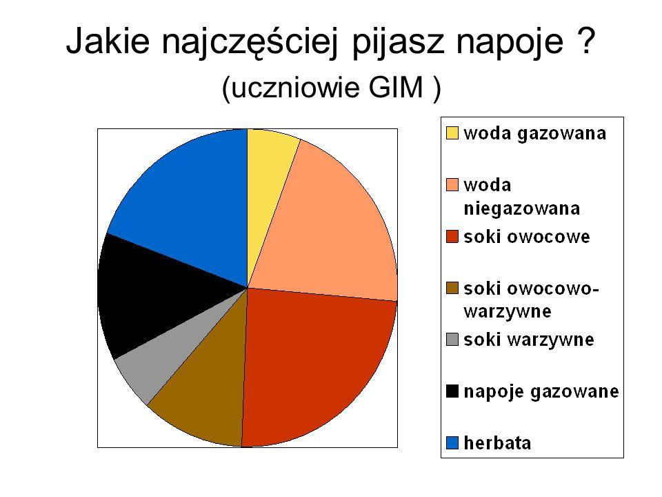 Jakie najczęściej pijasz napoje (uczniowie GIM )