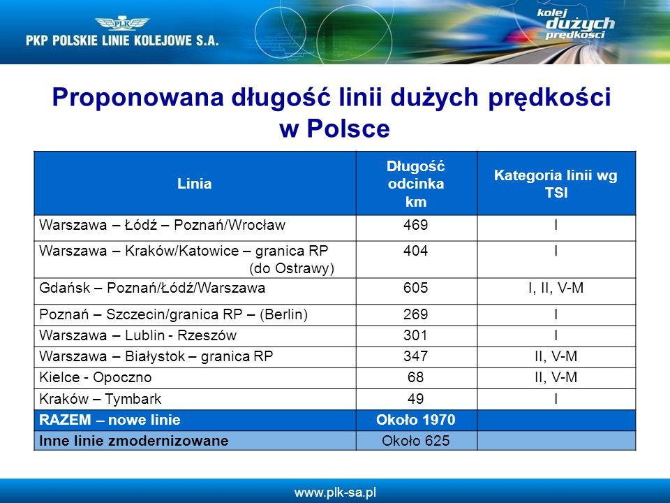 Proponowana długość linii dużych prędkości w Polsce