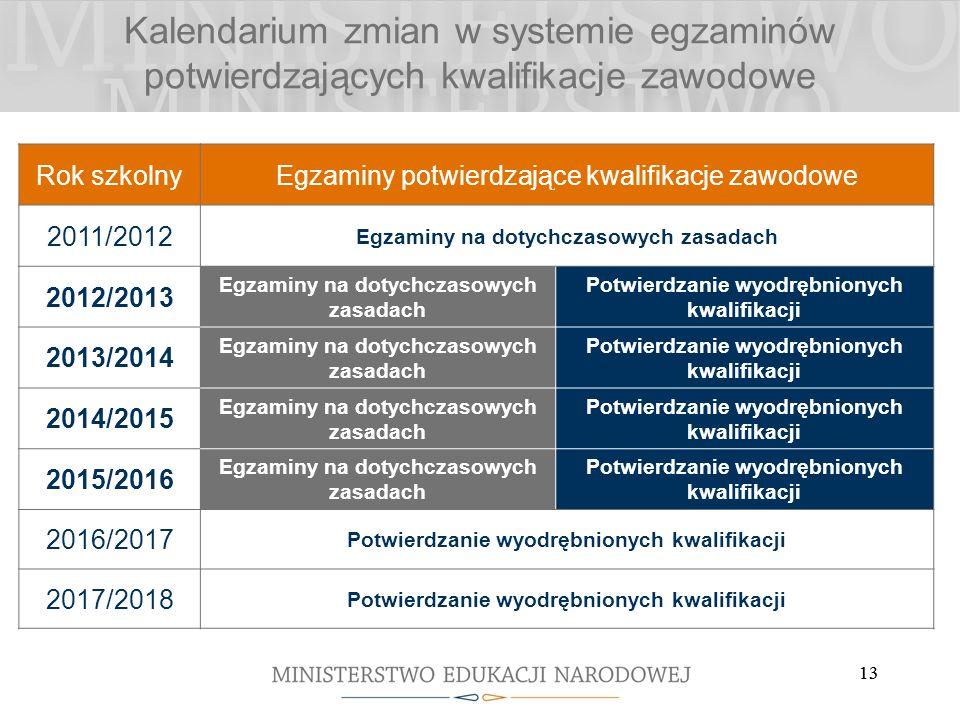Kalendarium zmian w systemie egzaminów potwierdzających kwalifikacje zawodowe