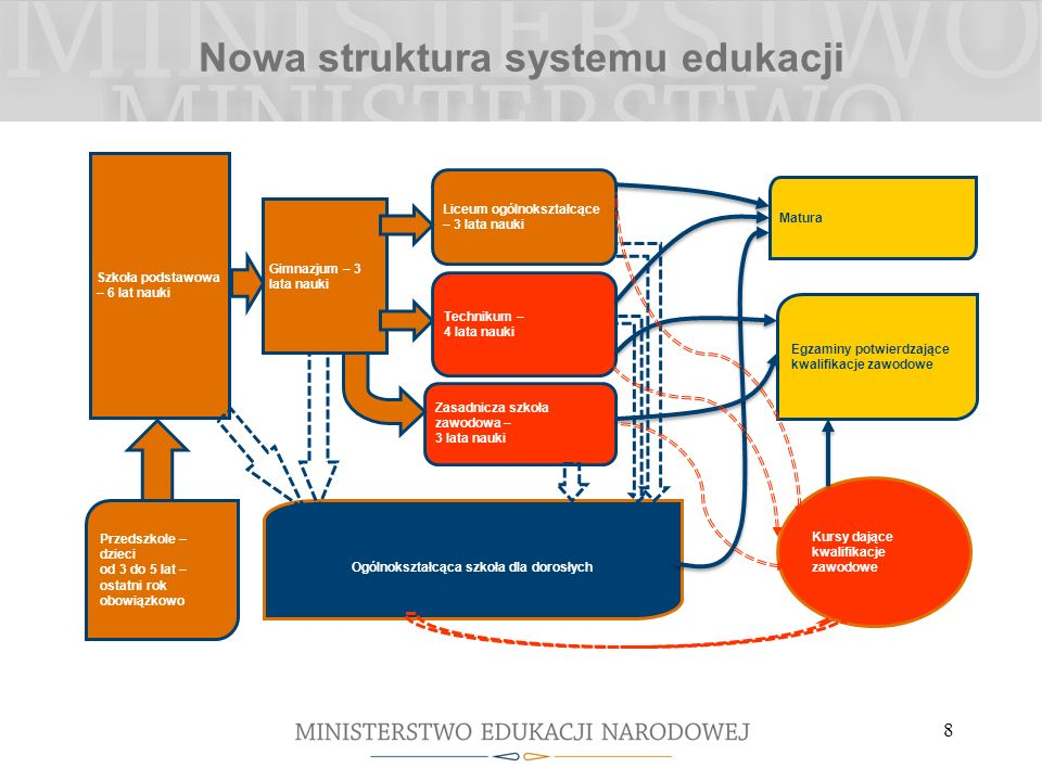 Nowa struktura systemu edukacji