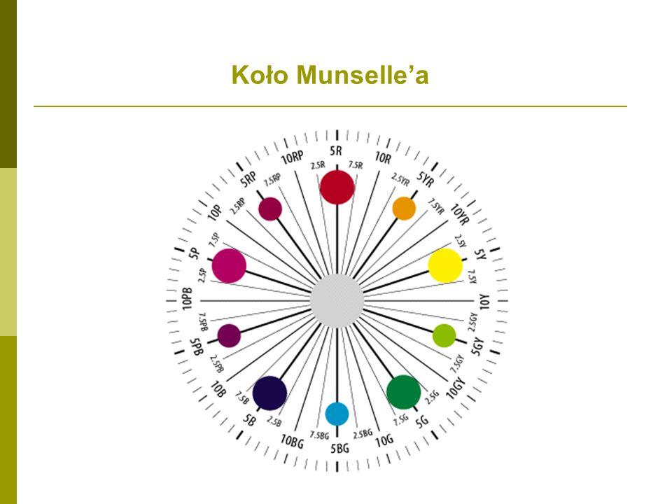 Koło Munselle'a