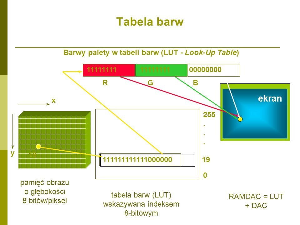Barwy palety w tabeli barw (LUT - Look-Up Table)