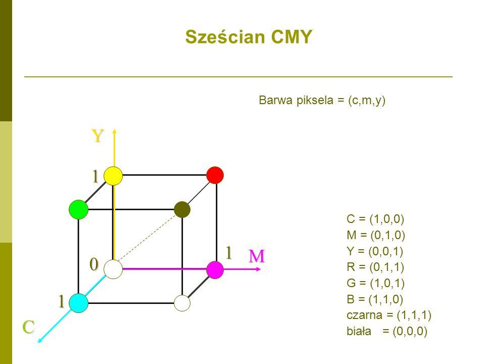 Sześcian CMY Y M 1 C Barwa piksela = (c,m,y) C = (1,0,0) M = (0,1,0)