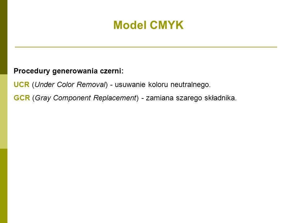 Model CMYK Procedury generowania czerni: