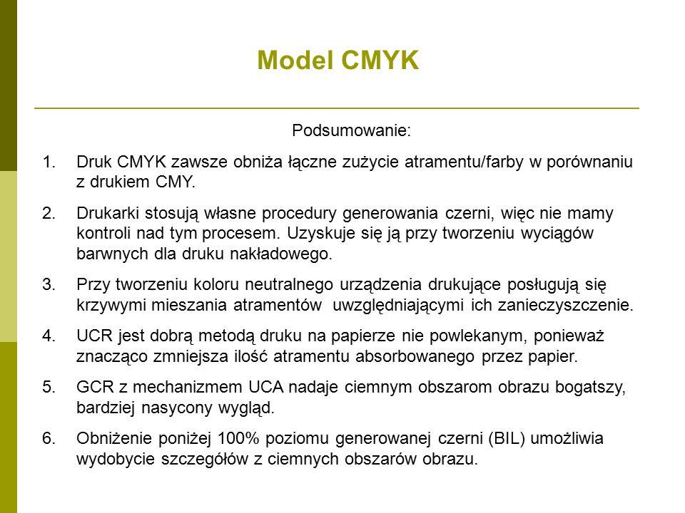 Model CMYK Podsumowanie: