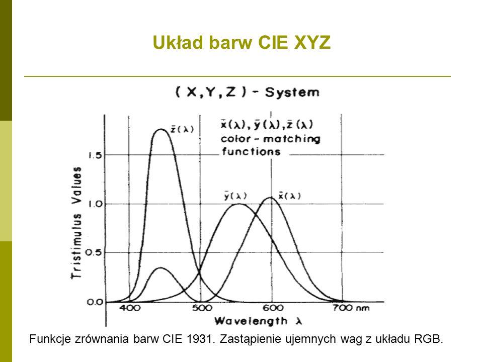 Układ barw CIE XYZ Funkcje zrównania barw CIE 1931. Zastąpienie ujemnych wag z układu RGB.